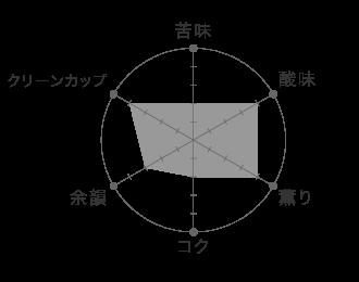 エチオピア グジ ウォッシュド テイストグラフ